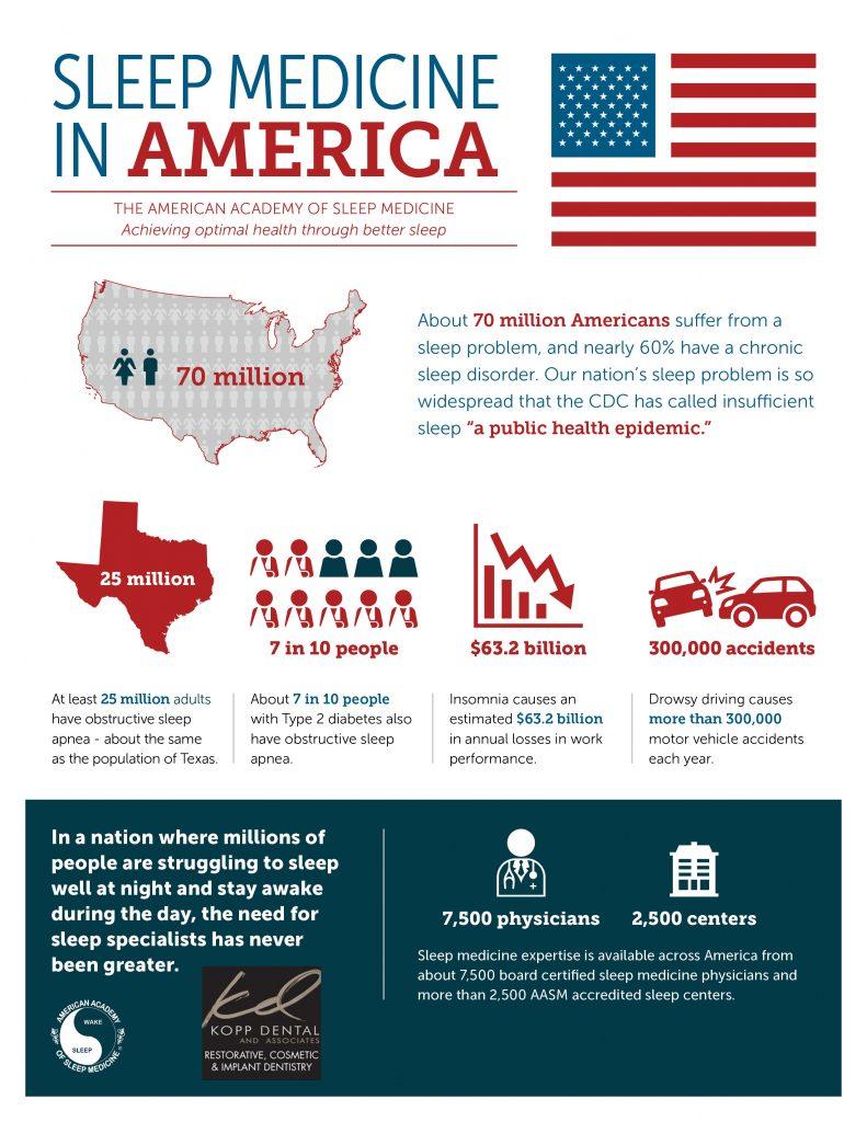 sleep apnea stats
